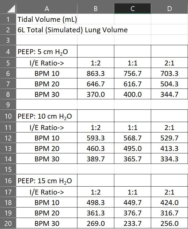 Tidal Volume Test Results