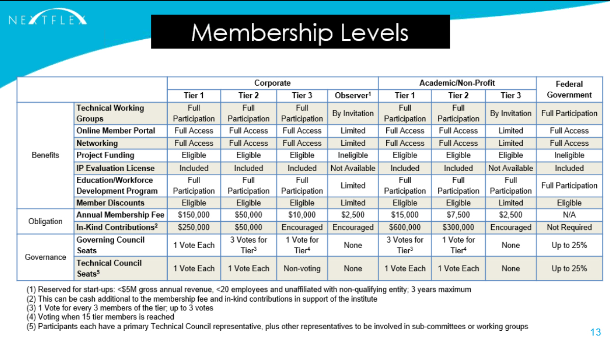 Graphic Membership Structure