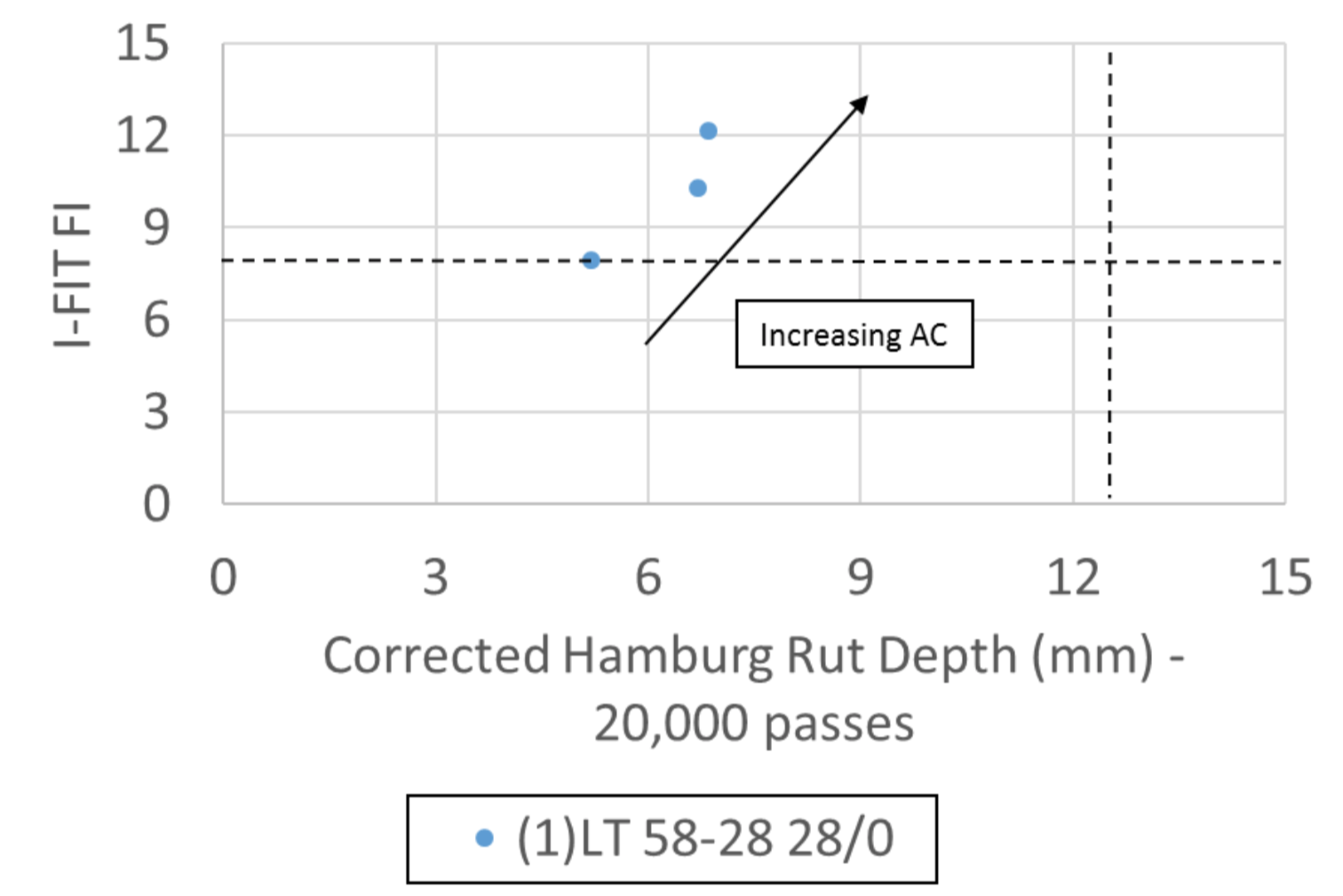 Figure 1 Performance Diagram of I-FIT FI versus Corrected Hamburg Rut Depth for Low Traffic Mixes