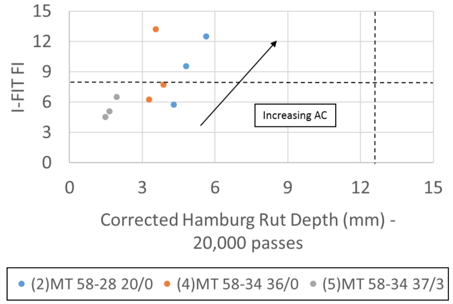 Figure 2 Performance Diagram of I-FIT FI versus Corrected Hamburg Rut Depth for Medium Traffic Mixes