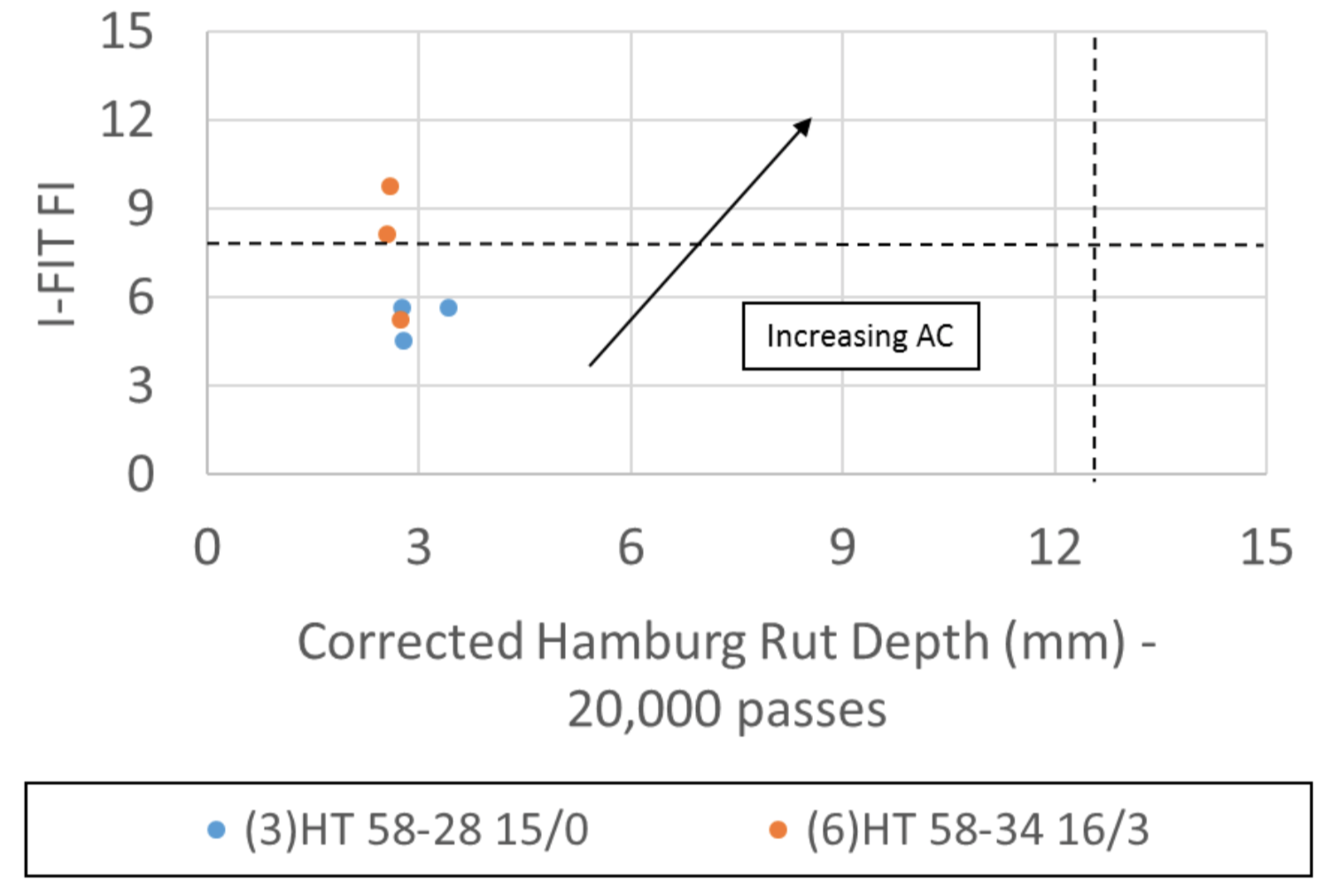 Figure 3 Performance Diagram of I-FIT FI versus Corrected Hamburg Rut Depth for High Traffic Mixes